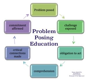 Pedagogy model