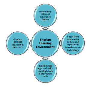 image of elements within learning environments