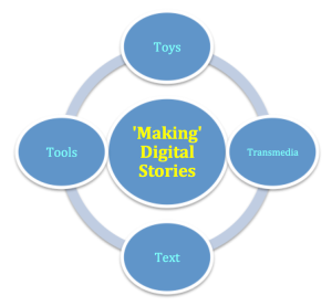 image for making digital stories