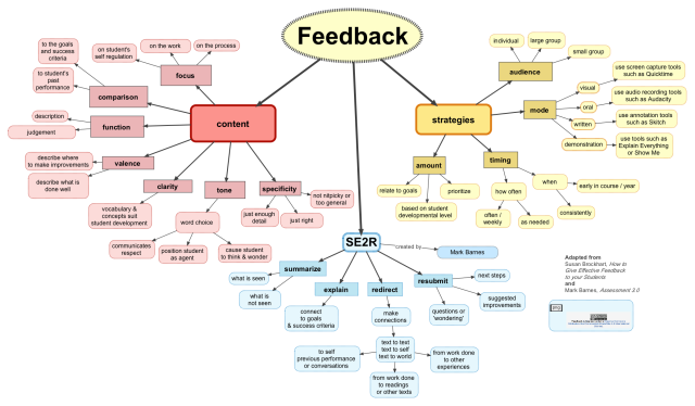 concept map of feedback