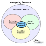 graphic for humanizing online learning