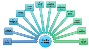 image of twelve habits of mind in systems thinking