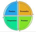 circle with four characteristics